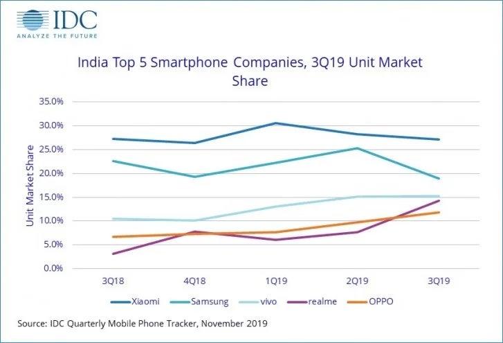 IDC: Μένει κυρίαρχος η Xiaomi στην Ινδία, όμως η Realme ανεβάζει επικίνδυνα τα ποσοστά της! 2