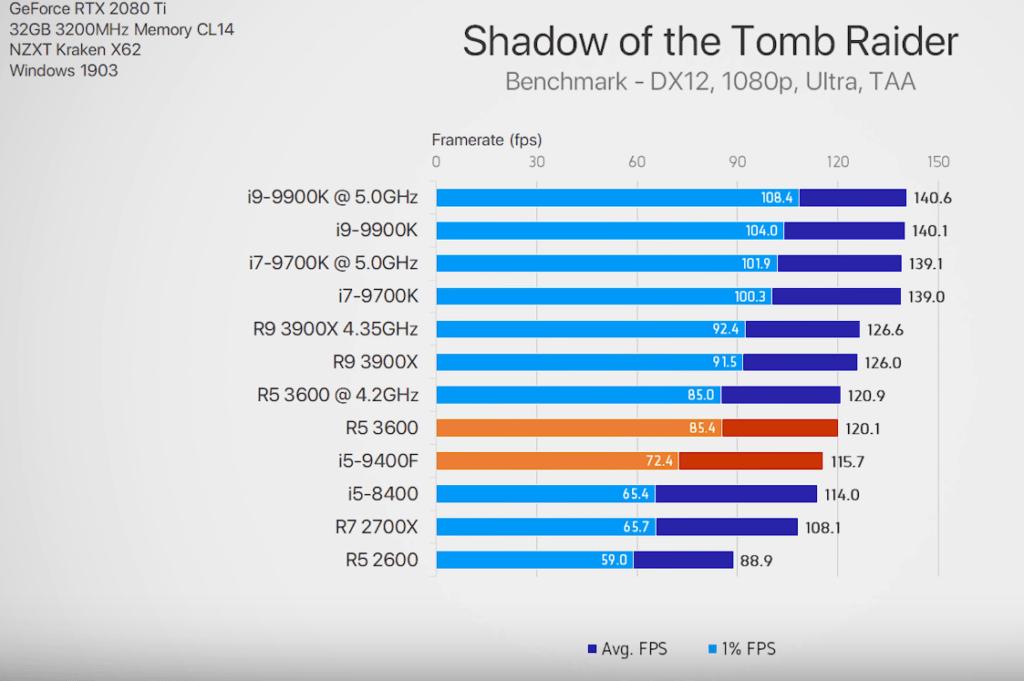 Ποιος CPU είναι πιο VFM για 1080p ανάλυση; 2