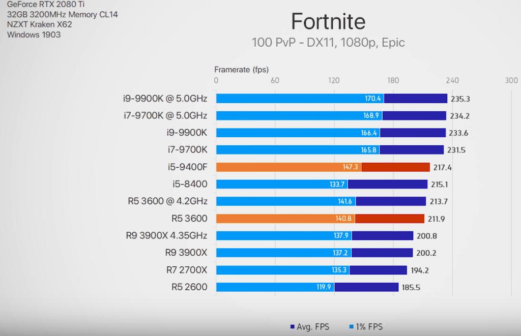 Ποιος CPU είναι πιο VFM για 1080p ανάλυση; 3