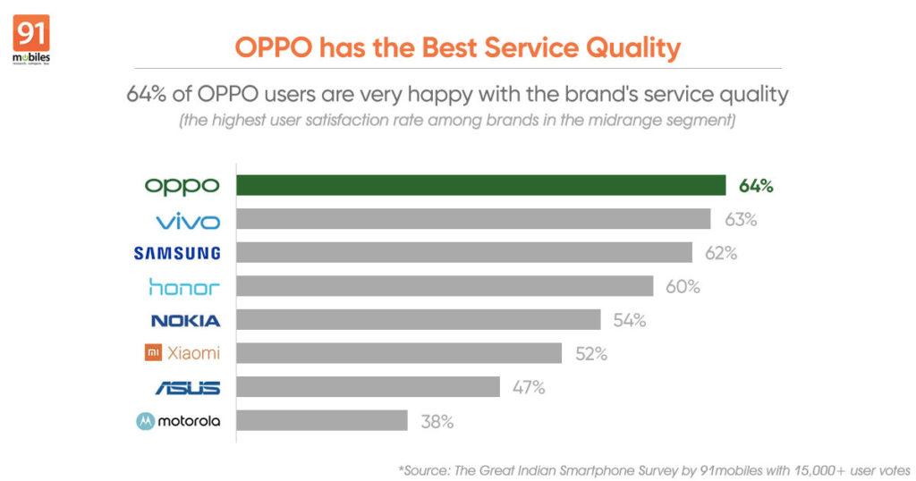 Την καλύτερη εμπειρία υπηρεσιών προσφέρει η Oppo στους πελάτες της Ινδίας 1