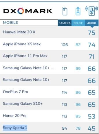 Ο ήχος του OnePlus 7 Pro είναι σχεδόν τόσο καλός όσο και του Galaxy Note 10+ 1