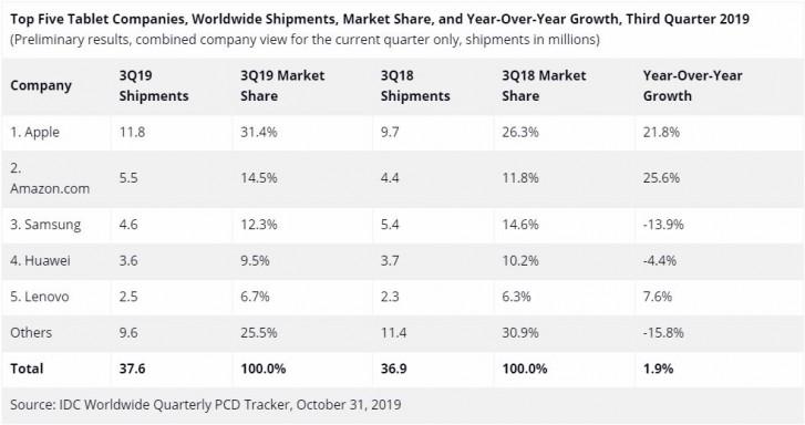 ΙDC: Η Apple ηγείται για άλλη μία φορά στην αγορά των tablets 1