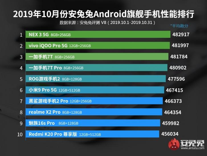 Nέα λίστα από AnTuTu με τα καλύτερα Android τηλέφωνα του Οκτωβρίου 1