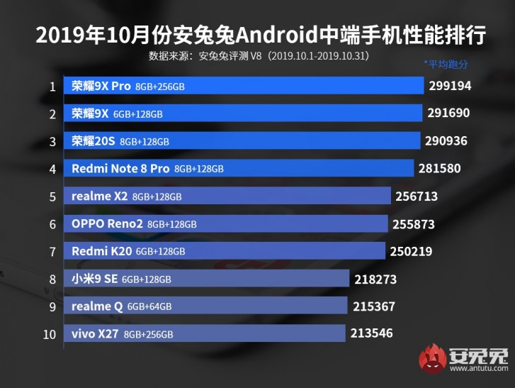 Nέα λίστα από AnTuTu με τα καλύτερα Android τηλέφωνα του Οκτωβρίου 2