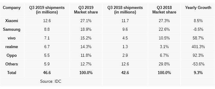 IDC: Μένει κυρίαρχος η Xiaomi στην Ινδία, όμως η Realme ανεβάζει επικίνδυνα τα ποσοστά της! 1