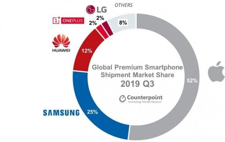 Μάθετε πως τα 5G τηλέφωνα πήραν το 5% της αγοράς premium smartphones για το Q3 του 2019 1