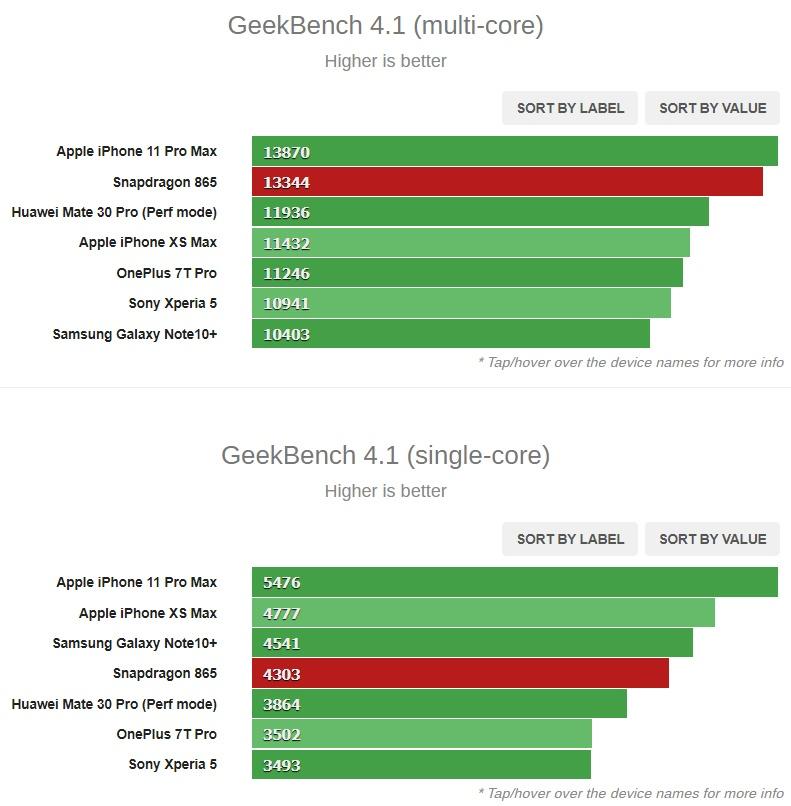 Και πράγματι τα πρώτα αποτελέσματα του Snapdragon 865 στο Geekbench αντιστοιχούν στις υποσχέσεις της Qualcomm 1
