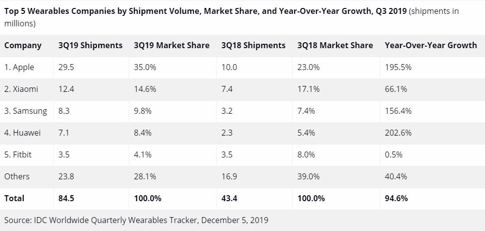 Οι παγκόσμιες αποστολές wearables συσκευών φτάνουν τις 84,5 εκατ. μονάδες κατά το τρίτο τρίμηνο του 2019 1