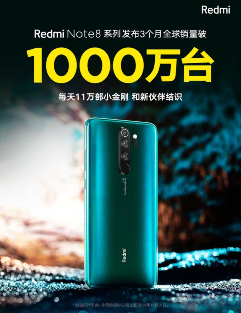 Συνδυαστικά οι πωλήσεις των Redmi Note 8 και Note 8 Pro, ξεπέρασαν τις 10 εκατομμύρια μονάδες σε 3 μήνες 1
