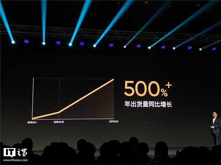 Οι αποστολές Realme smartphones ξεπέρασαν τα 25 εκατ. 1