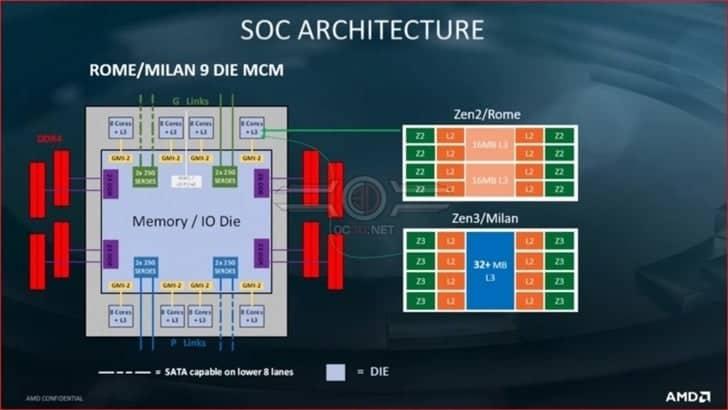 Ο επεξεργαστής AMD ZEN 3 θα επικεντρωθεί στη βελτίωση του IPC και του L3 CACHE 1