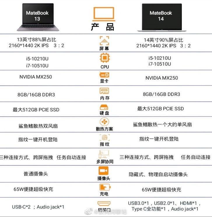 Φανερώθηκαν τα χαρακτηριστικά της σειράς Huawei MateBook 13/14 2020 1