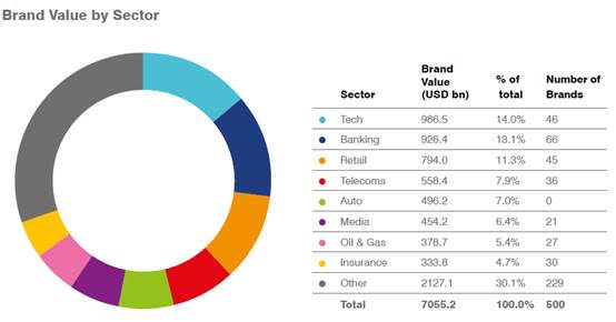 Huawei: Στο top 10 των εταιρειών με τη μεγαλύτερη αξία παγκοσμίως σύμφωνα με τη Brand Finance [ΔΤ] 3