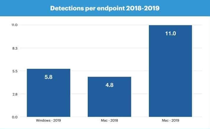 Αναλύσεις και αποτελέσματα ερευνών δείχνουν πως το macOS είναι πιο ευάλωτο από τα Windows 1