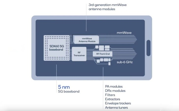 Qualcomm X60 5G: Το ολοκαίνουργιο modem των 5nm και υποστηριζόμενες ταχύτητες λήψεις 7.5 Gbps 1