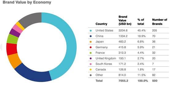 Huawei: Στο top 10 των εταιρειών με τη μεγαλύτερη αξία παγκοσμίως σύμφωνα με τη Brand Finance [ΔΤ] 2