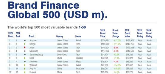 Huawei: Στο top 10 των εταιρειών με τη μεγαλύτερη αξία παγκοσμίως σύμφωνα με τη Brand Finance [ΔΤ] 1