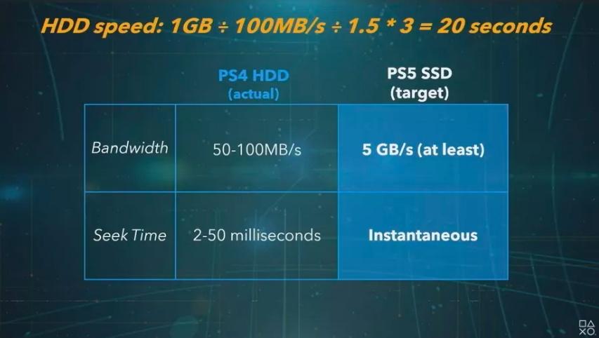 Χωρίς μυστικοπάθεια, η Sony ανέφερε επισήμως τα χαρακτηριστικά του PS5 1