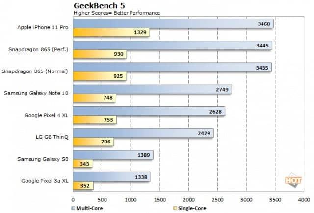 Ισχυρό δείχνει στις πρώτες δοκιμές το νέο chipset Apple A14 Bionic που θα ενσωματωθεί στο νέο iPhone 12 2