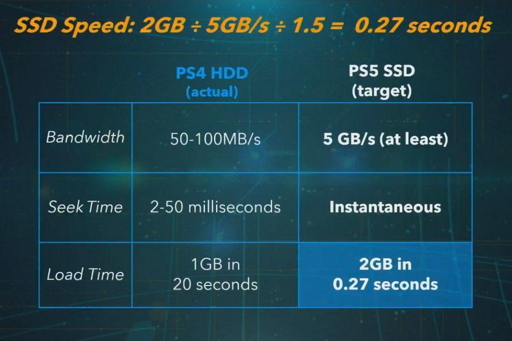 Επιτέλους PS5 specs! 2