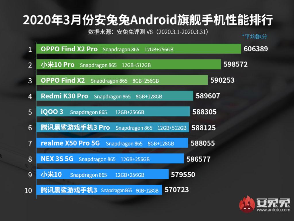 Η AnTuTu κυκλοφορεί τον κατάλογο των 10 κορυφαίων smartphones για τον Μάρτιο 1