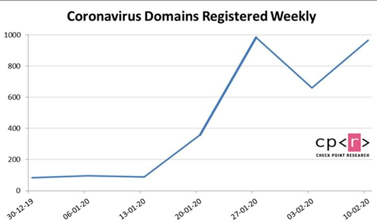 Η Check Point συνιστά στους χρήστες να είναι ιδιαίτερα προσεκτικοί για malwares που σχετίζονται με τον κορωνοϊό 2