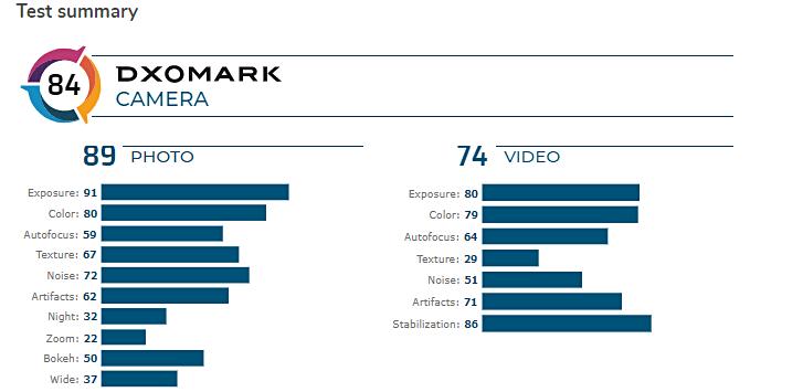 Πολύ απογοητευτικό το σκορ κάμερας στο DxoMark του Samsung Galaxy A71 1