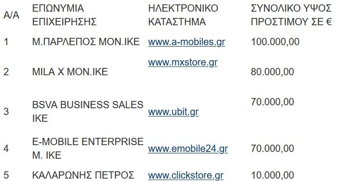 Mobilepoint.gr: Ακόμα ένα κανόνι εκατομυρίων από σκρουτζομάγαζο 1