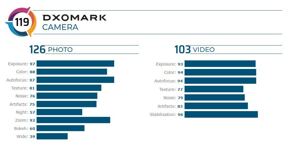 DxOMark: Μένει πολύ πίσω το OnePlus 8 Pro όσον αφορά την κάμερα 1