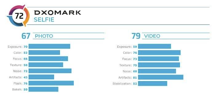 Χειρότερο όλων το Oppo Find X2 Pro όσον αφορά την απόδοση selfie κάμερας, το επιβεβαιώνει και η ομάδα του DxOMark 1