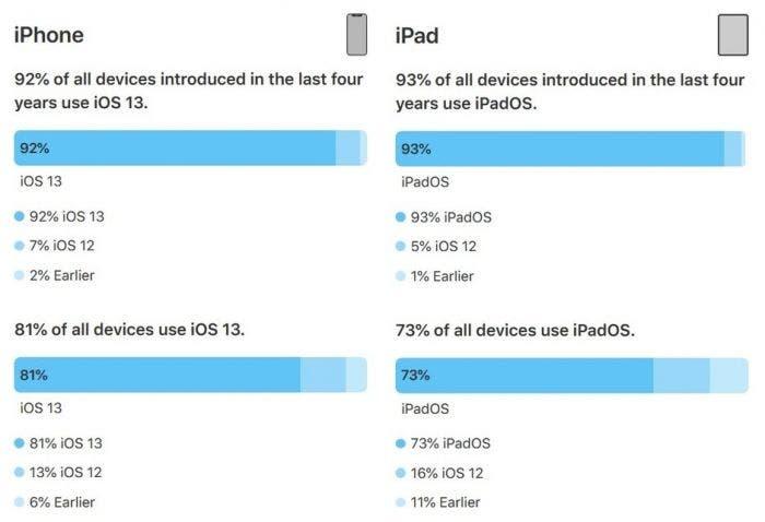 Ε ναι λοιπόν, το iOS 13 είναι εγκαταστημένο στο 81% των iPhones και στο 73% των iPads 1