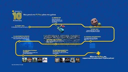 Το PlayStation Plus γιορτάζει τα 10 του χρόνια και ευχαριστεί τους φίλους του με πολλές εκπλήξεις και παιχνίδια 1