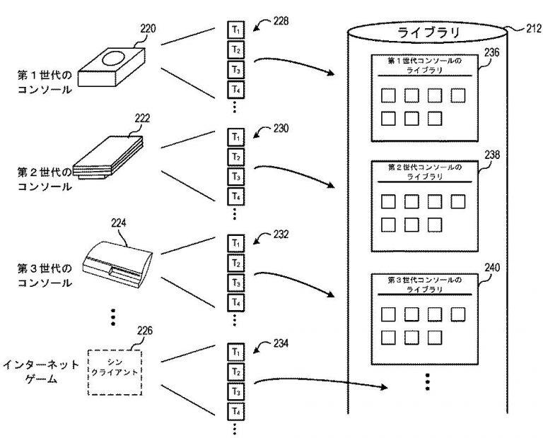 Nέο δίπλωμα ευρεσιτεχνίας της Sony υποδηλώνει συμβατότητα με βάση το cloud για PS5 2