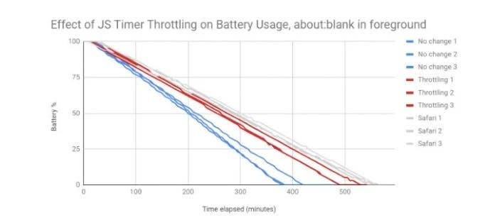 Η Google μειώνει σημαντικά την κατανάλωση μπαταρίας κάνοντας χρήση του Chrome 1