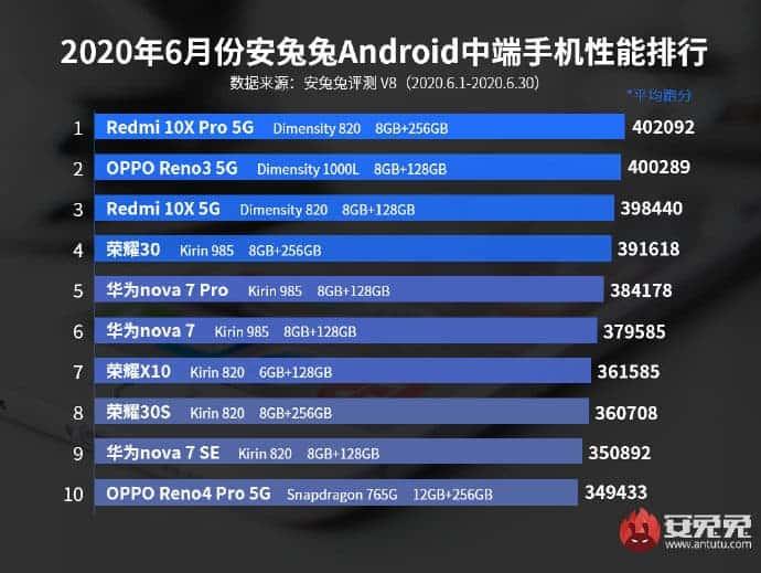 Για τον Ιούνιο, αυτά ήταν τα top Android smartphones σε επιδόσεις 1