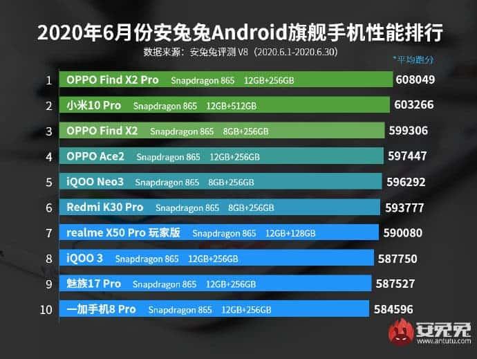 Για τον Ιούνιο, αυτά ήταν τα top Android smartphones σε επιδόσεις 2
