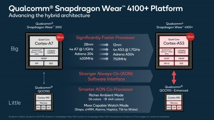 Qualcomm: Ήταν ώρα να παρουσιάσει την νέα πλατφόρμα Snapdragon Wear 4100 για smartwatches 1