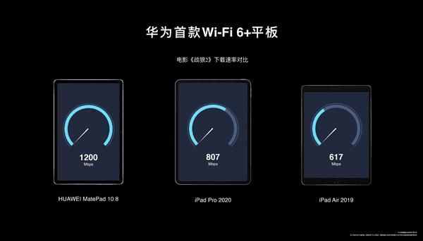 Το Huawei MatePad 10.8 υποστηρίζει επίσημα το Wi-Fi 6+ 3