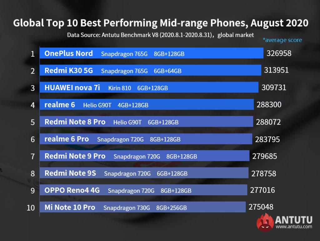 Αυτές είναι οι δύο νέες λίστες με τα κορυφαία και τα μεσαίας εμβέλειας Android smartphones για τον μήνα Αύγουστο 2020 2