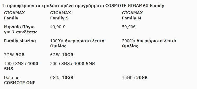 COSMOTE GIGAMAX Family S & M: Απεριόριστη ομιλία και 70% περισσότερα δεδομένα με το ίδιο πάγιο 1