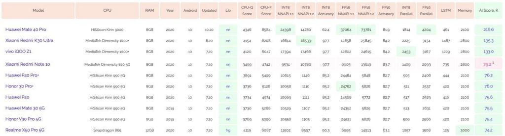 Ξεπερνά το Huawei Mate 40 Pro στα διαγράμματα συγκριτικής αξιολόγησης AI πολλούς αντιπάλους του 1