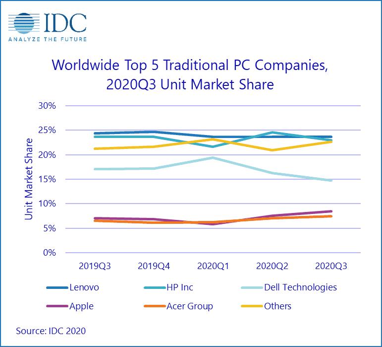 Ξανά στην κορυφή η Lenovo όσον αφορά την παγκόσμια παραδοσιακή αγορά υπολογιστών 1