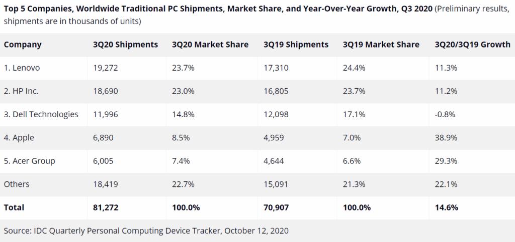 Ξανά στην κορυφή η Lenovo όσον αφορά την παγκόσμια παραδοσιακή αγορά υπολογιστών 2