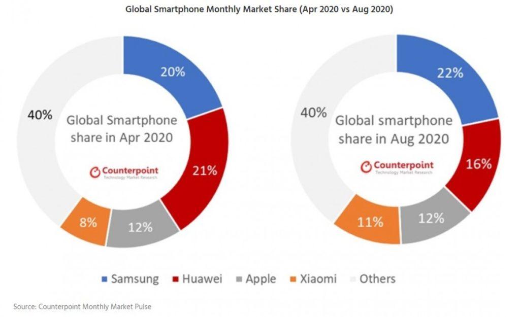 Κι όμως, η Samsung ηγείται των παγκόσμιων πωλήσεων smartphones τον Αύγουστο, διευρύνει το χάσμα με την Huawei 1