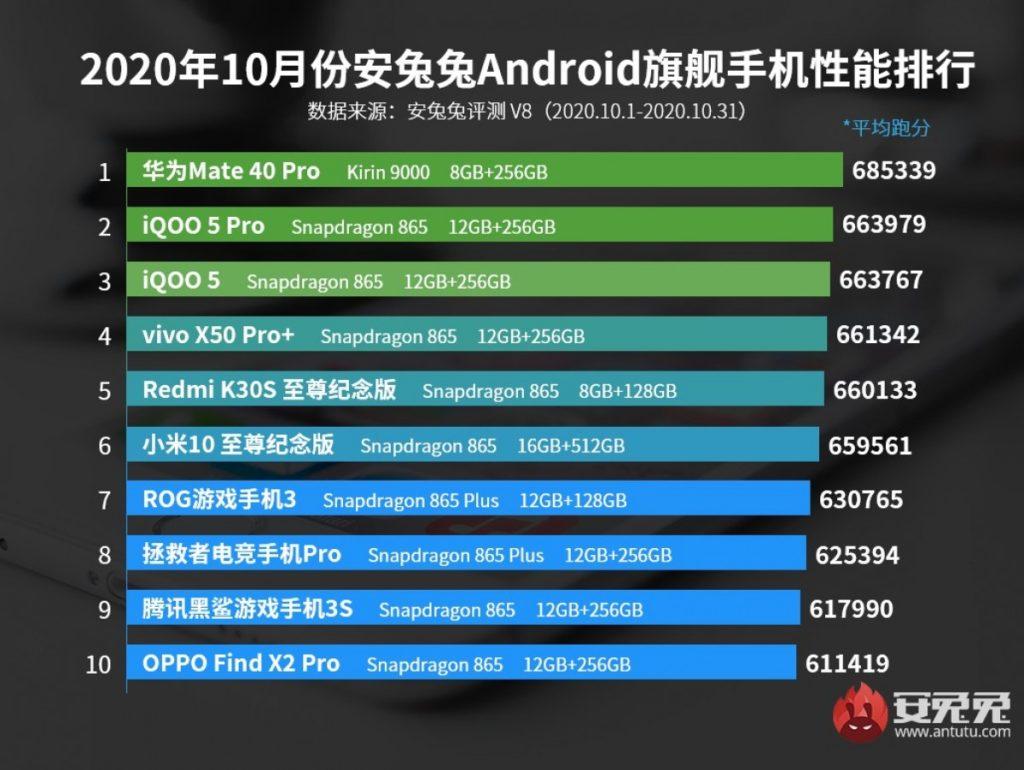 Ξεπερνά κάθε αντίπαλο το Huawei Mate 40 Pro όπως δείχνουν τα charts του AnTuTu για τον Οκτώβριο 1