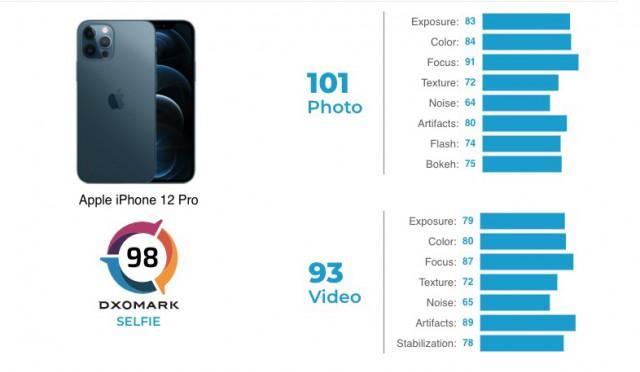 Μέτριες οι λήψεις selfie φωτογραφιών του iPhone 12 Pro σύμφωνα με την αξιολόγηση της ομάδας του DxOMark 1