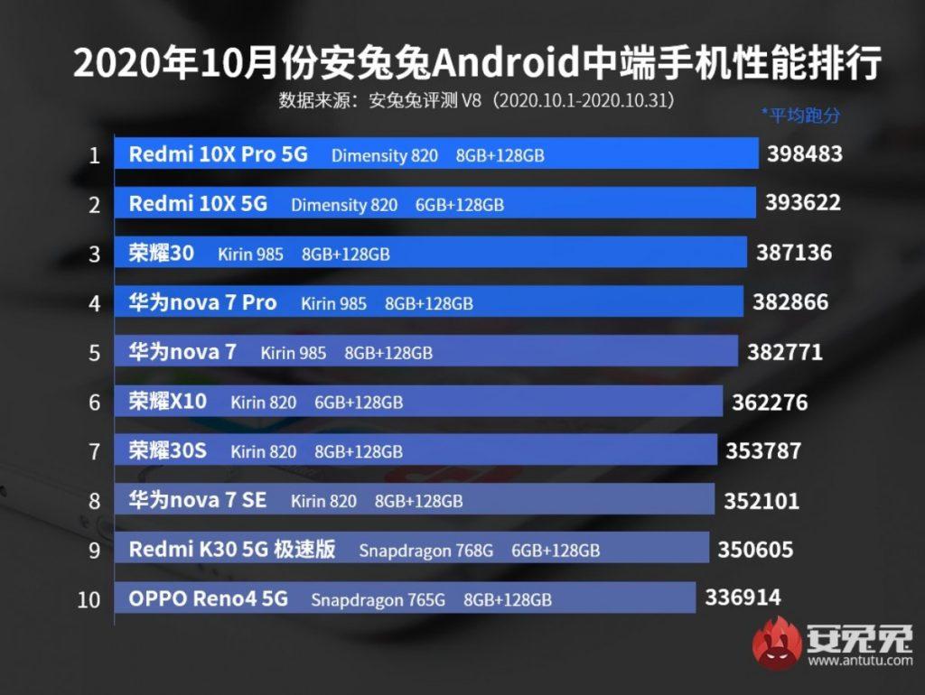 Ξεπερνά κάθε αντίπαλο το Huawei Mate 40 Pro όπως δείχνουν τα charts του AnTuTu για τον Οκτώβριο 2